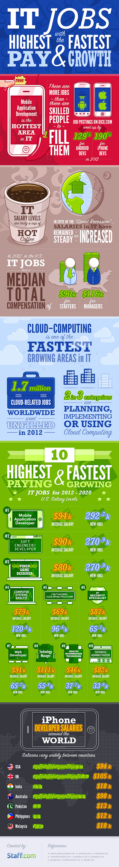 Staff-infograph_IT-jobs (1)