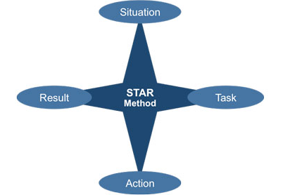 What does STAR technique mean?